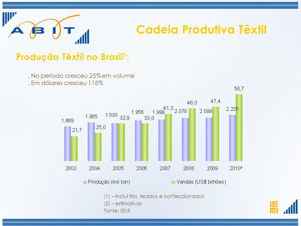 . No período cresceu 25% em volume. Em dólares cresceu 118% (1) – inclui fios, tecidos e confeccionados Produção Têxtil no Brasil 1 : (2) – estimativa