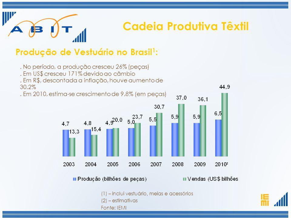 . No período, a produção cresceu 26% (peças). Em US$ cresceu 171% devido ao câmbio. Em R$, descontada a inflação, houve aumento de 30,2%. Em 2010, est