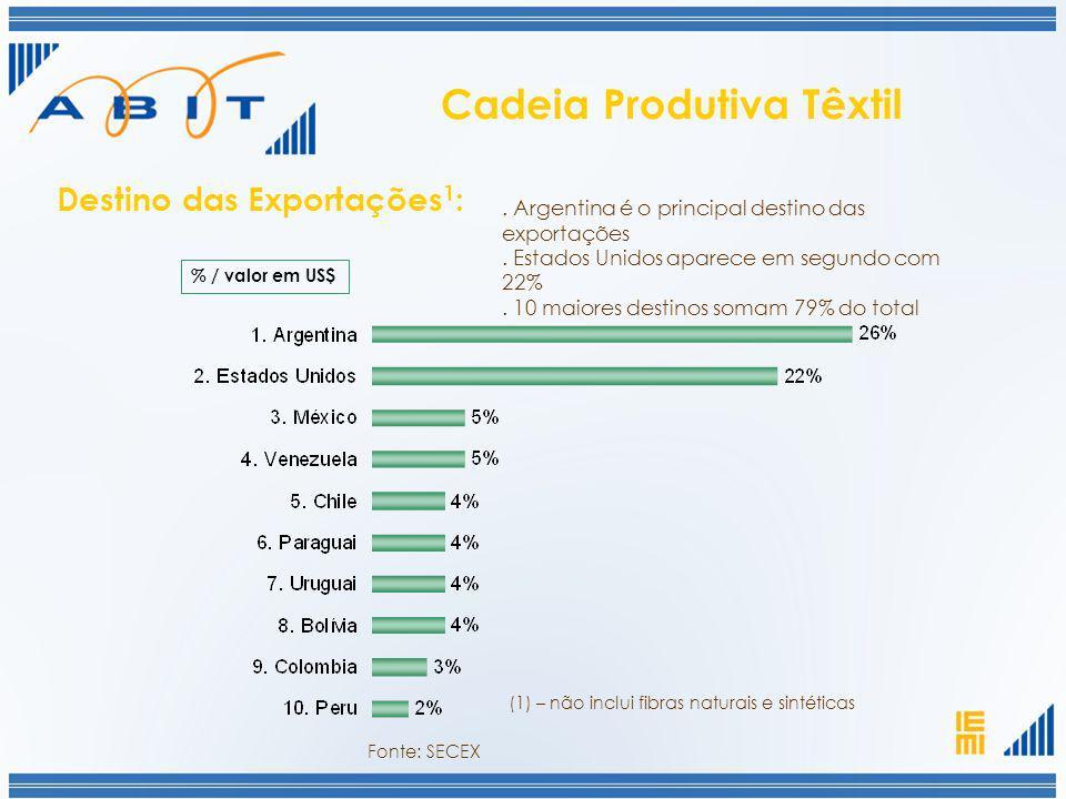 % / valor em US$. Argentina é o principal destino das exportações. Estados Unidos aparece em segundo com 22%. 10 maiores destinos somam 79% do total D