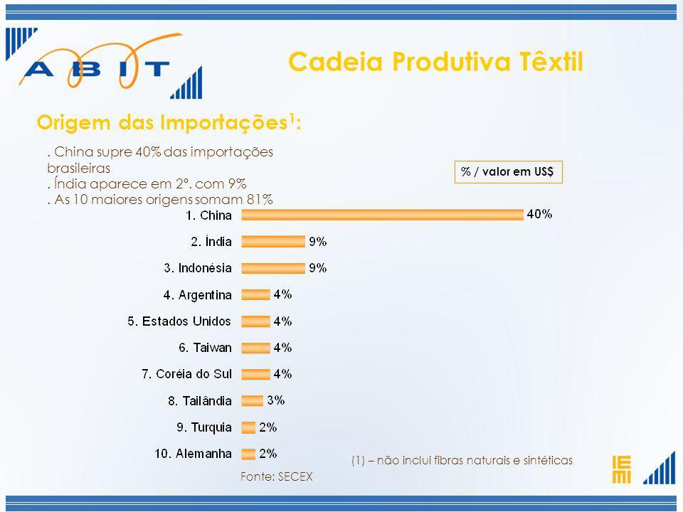 % / valor em US$. China supre 40% das importações brasileiras. Índia aparece em 2º. com 9%. As 10 maiores origens somam 81% Origem das Importações 1 :