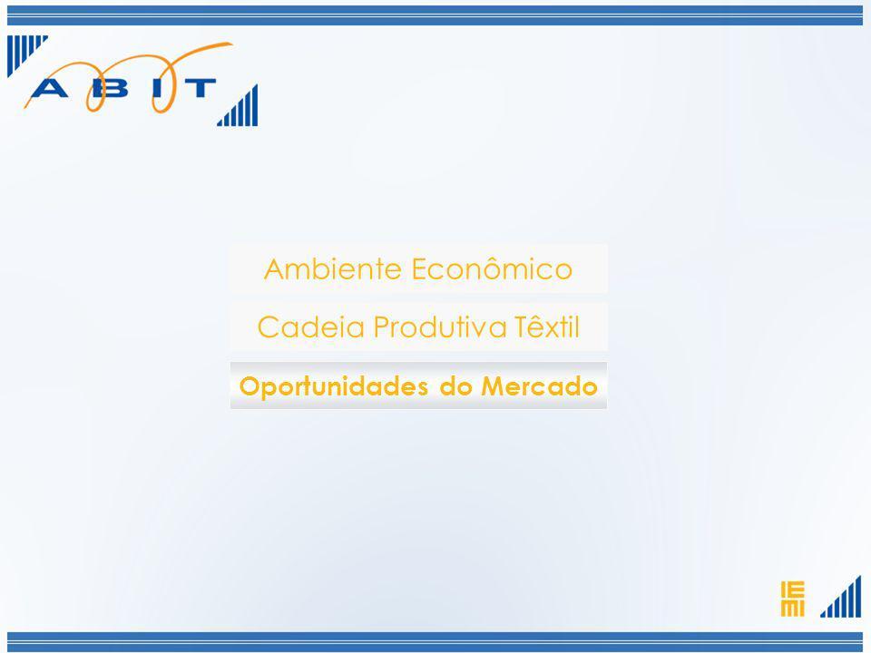 Ambiente Econômico Cadeia Produtiva Têxtil Oportunidades do Mercado