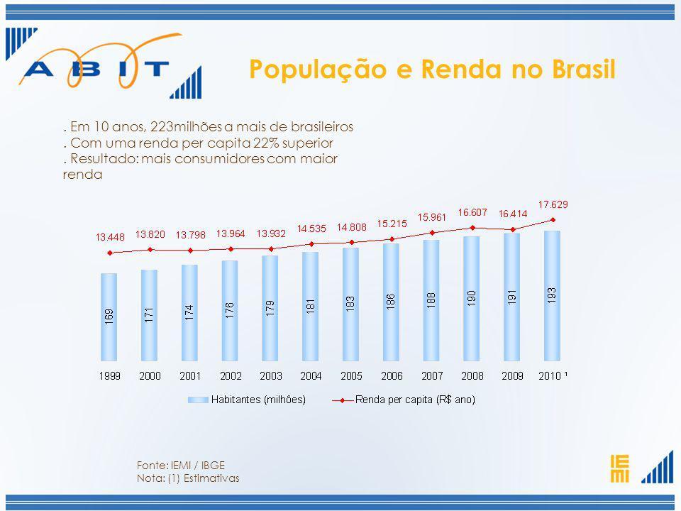 População e Renda no Brasil. Em 10 anos, 223milhões a mais de brasileiros. Com uma renda per capita 22% superior. Resultado: mais consumidores com mai