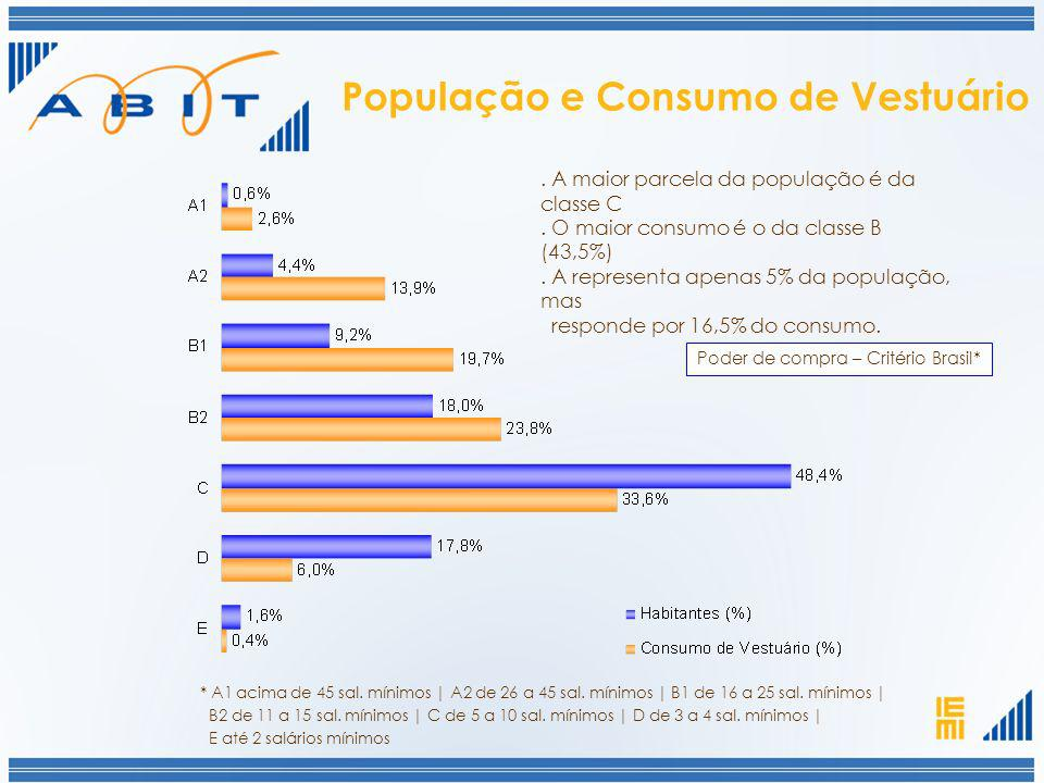População e Consumo de Vestuário. A maior parcela da população é da classe C. O maior consumo é o da classe B (43,5%). A representa apenas 5% da popul