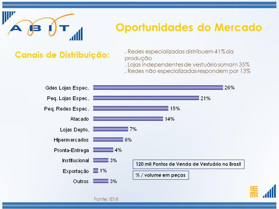 120 mil Pontos de Venda de Vestuário no Brasil. Redes especializadas distribuem 41% da produção. Lojas independentes de vestuário somam 35%. Redes não