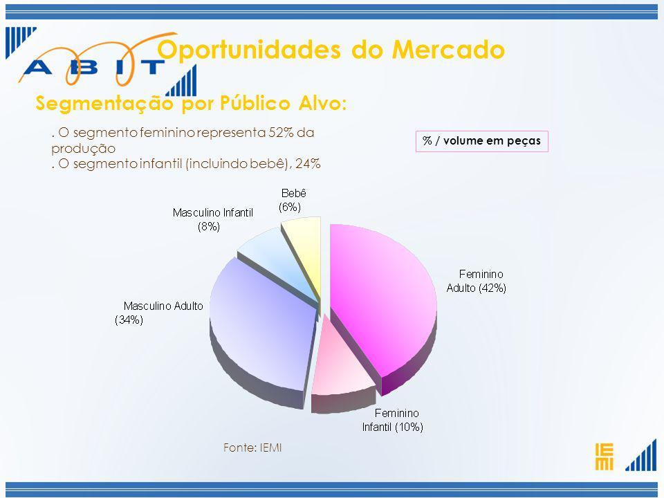 . O segmento feminino representa 52% da produção. O segmento infantil (incluindo bebê), 24% Segmentação por Público Alvo: Fonte: IEMI Oportunidades do