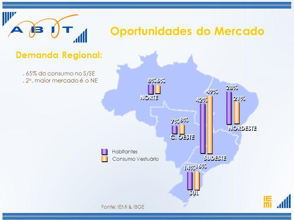 . 65% do consumo no S/SE. 2 o. maior mercado é o NE Demanda Regional: 49% NORTE 8% C. OESTE 7% 16% 6% SUDESTE 42% 21% 28% NORDESTE 14% SUL 8% Consumo
