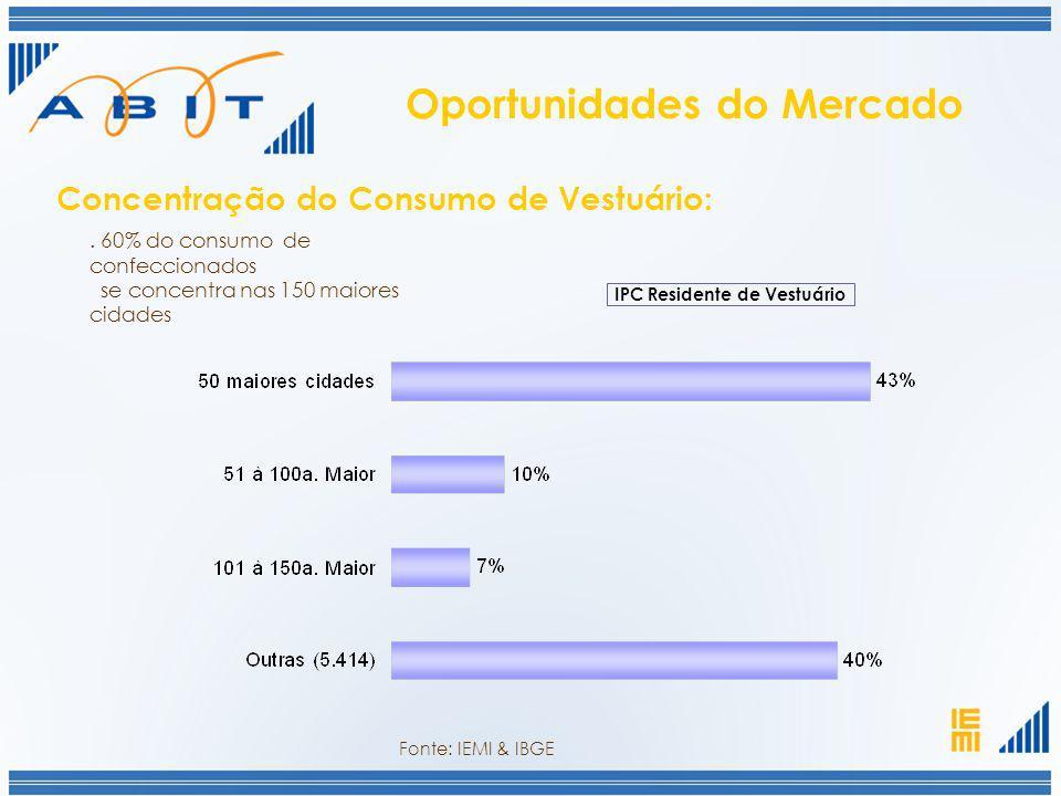 IPC Residente de Vestuário. 60% do consumo de confeccionados se concentra nas 150 maiores cidades Concentração do Consumo de Vestuário: Fonte: IEMI &