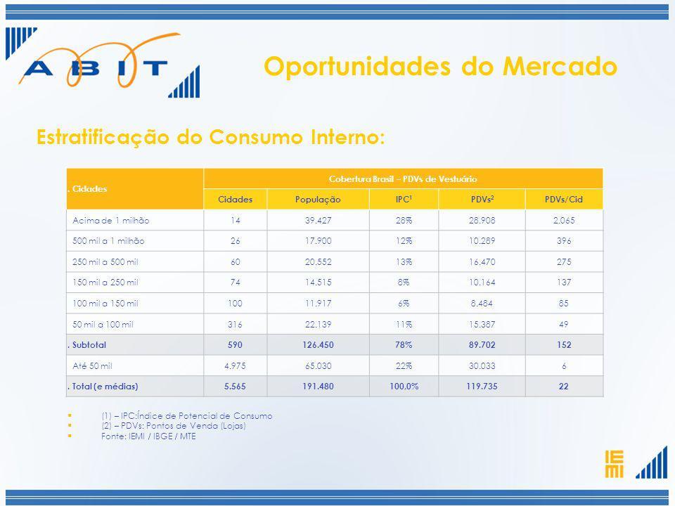 (1) – IPC:Índice de Potencial de Consumo (2) – PDVs: Pontos de Venda (Lojas) Fonte: IEMI / IBGE / MTE. Cidades Cobertura Brasil – PDVs de Vestuário Ci