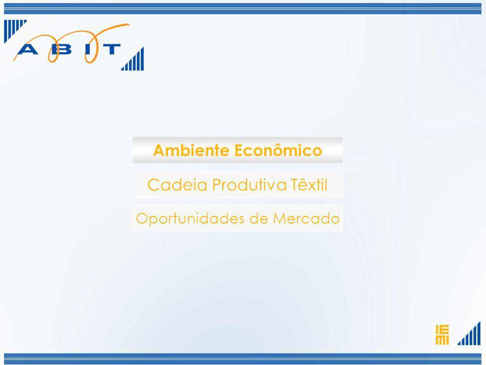 Ambiente Econômico Cadeia Produtiva Têxtil Ambiente Econômico Oportunidades de Mercado