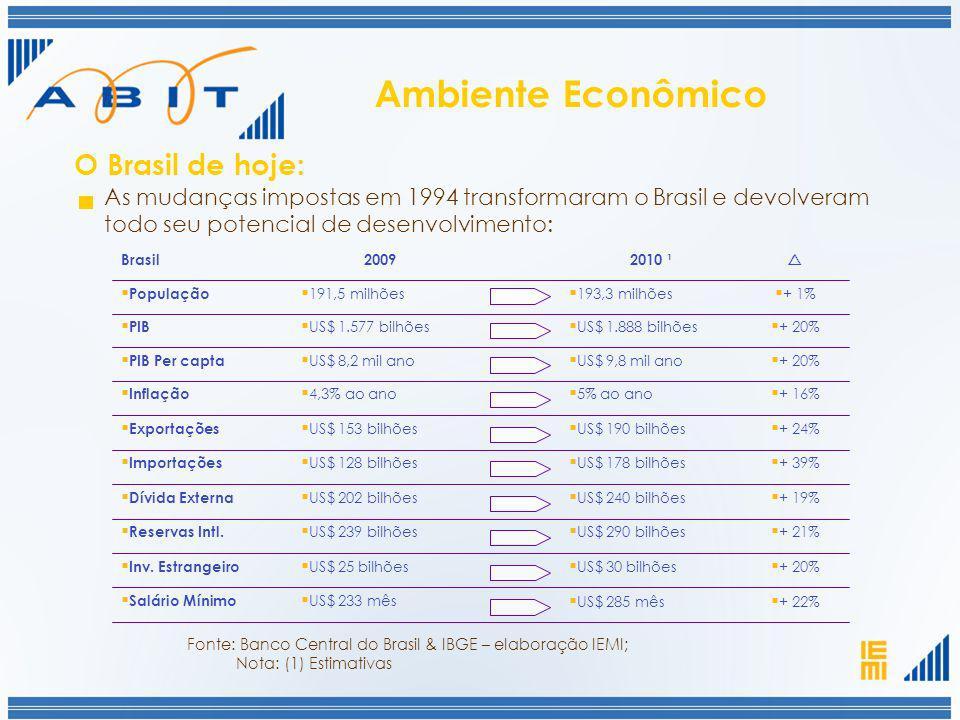 O Brasil de hoje: As mudanças impostas em 1994 transformaram o Brasil e devolveram todo seu potencial de desenvolvimento: Ambiente Econômico Fonte: Ba
