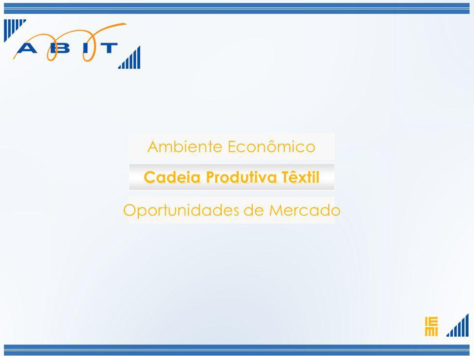 Ambiente Econômico Oportunidades de Mercado Cadeia Produtiva Têxtil