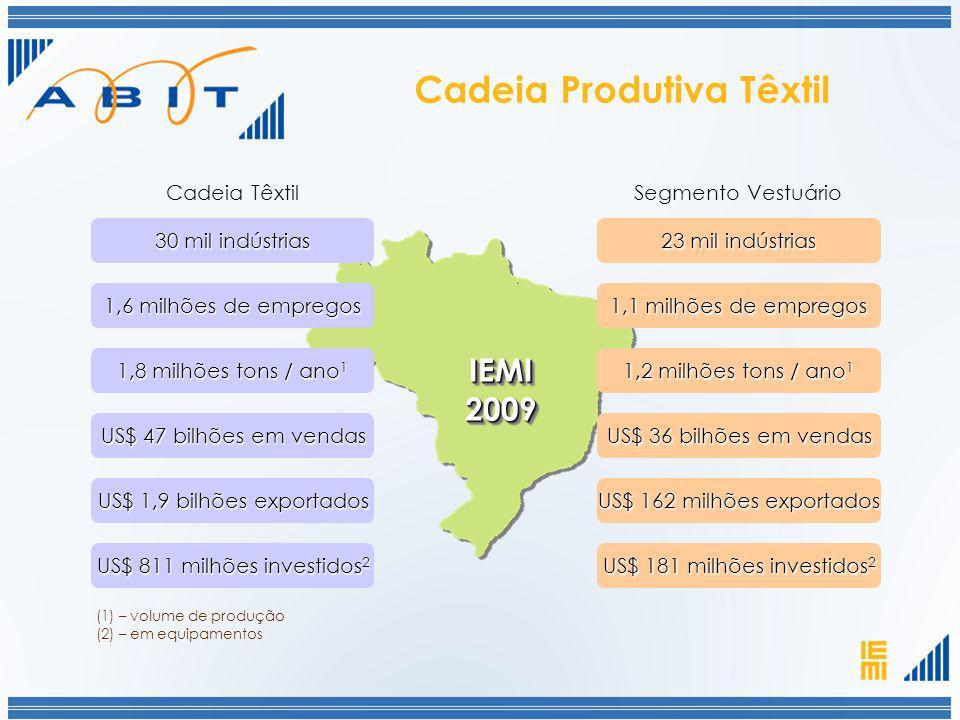 Cadeia Produtiva Têxtil IEMI2009IEMI2009 (1) – volume de produção (2) – em equipamentos 30 mil indústrias US$ 47 bilhões em vendas 1,8 milhões tons /