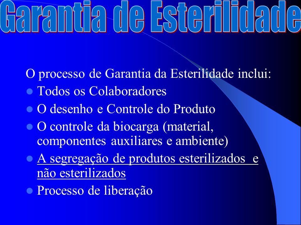 O processo de Garantia da Esterilidade inclui: Todos os Colaboradores O desenho e Controle do Produto O controle da biocarga (material, componentes auxiliares e ambiente) A segregação de produtos esterilizados e não esterilizados Processo de liberação
