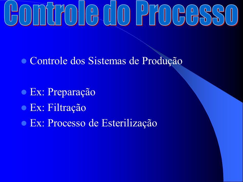 Controle dos Sistemas de Produção Ex: Preparação Ex: Filtração Ex: Processo de Esterilização