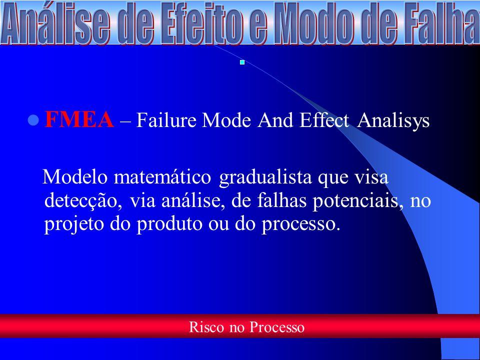 FMEA – Failure Mode And Effect Analisys Modelo matemático gradualista que visa detecção, via análise, de falhas potenciais, no projeto do produto ou do processo.