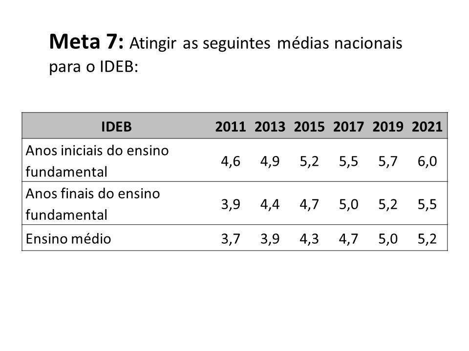 Meta 7: Atingir as seguintes médias nacionais para o IDEB: IDEB201120132015201720192021 Anos iniciais do ensino fundamental 4,64,95,25,55,76,0 Anos fi
