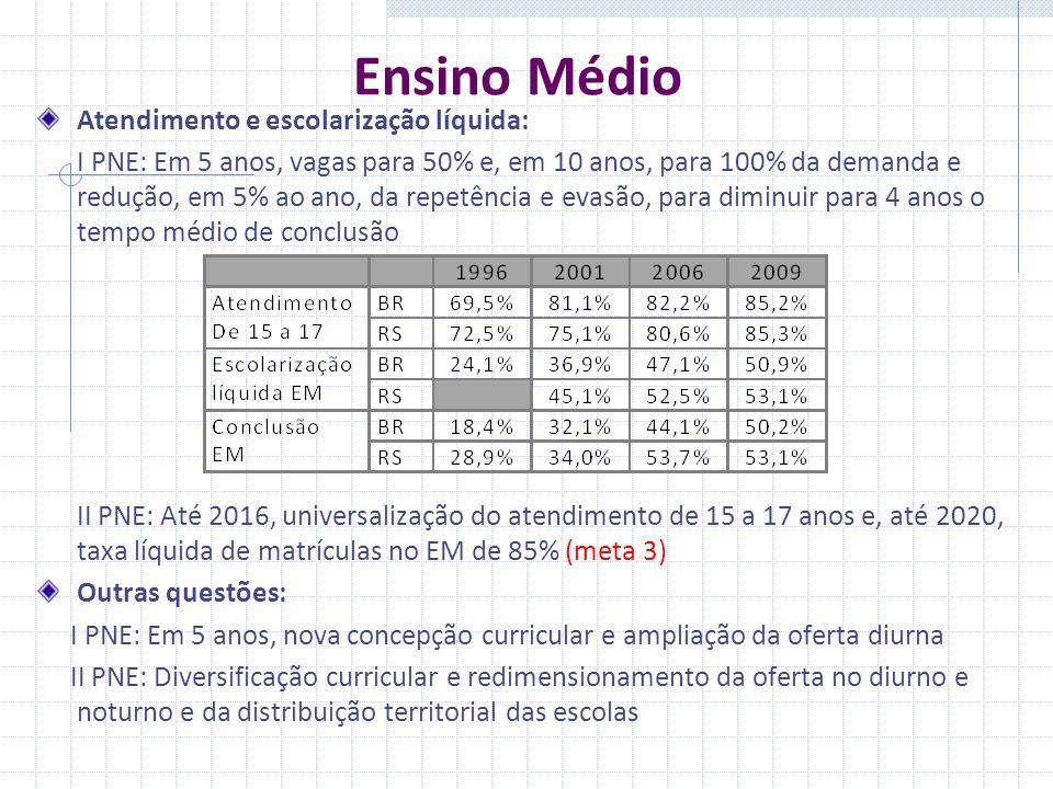 Ensino Médio Atendimento e escolarização líquida: I PNE: Em 5 anos, vagas para 50% e, em 10 anos, para 100% da demanda e redução, em 5% ao ano, da repetência e evasão, para diminuir para 4 anos o tempo médio de conclusão II PNE: Até 2016, universalização do atendimento de 15 a 17 anos e, até 2020, taxa líquida de matrículas no EM de 85% (meta 3) Outras questões: I PNE: Em 5 anos, nova concepção curricular e ampliação da oferta diurna II PNE: Diversificação curricular e redimensionamento da oferta no diurno e noturno e da distribuição territorial das escolas