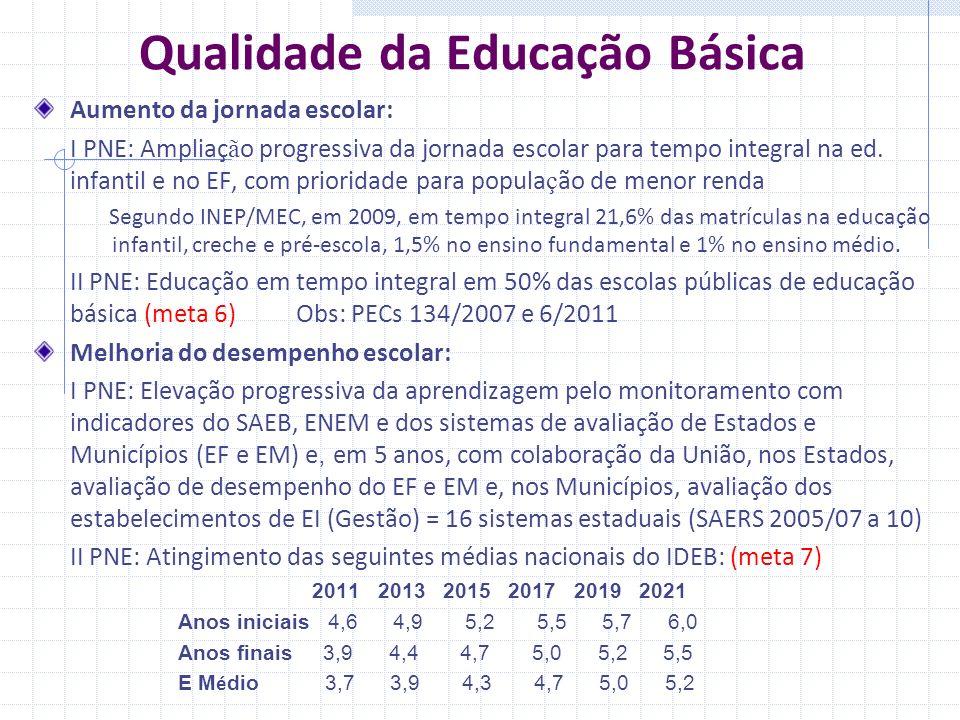 Qualidade da Educação Básica Aumento da jornada escolar: I PNE: Ampliaç ã o progressiva da jornada escolar para tempo integral na ed.