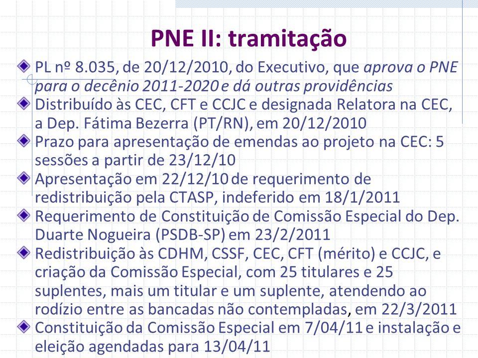 PNE II: tramitação PL nº 8.035, de 20/12/2010, do Executivo, que aprova o PNE para o decênio 2011-2020 e dá outras providências Distribuído às CEC, CFT e CCJC e designada Relatora na CEC, a Dep.