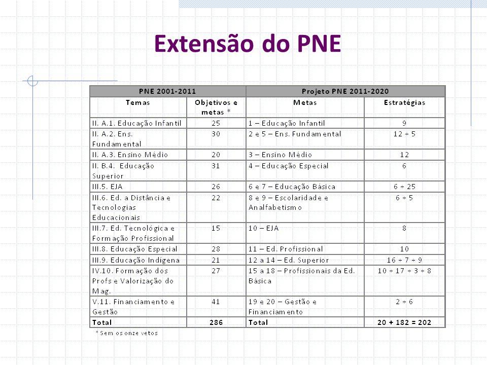 Extensão do PNE