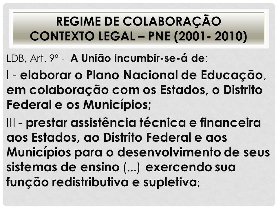 REGIME DE COLABORAÇÃO CONTEXTO LEGAL – PNE (2001- 2010) LDB, Art. 9º - A União incumbir-se-á de : I - elaborar o Plano Nacional de Educação, em colabo