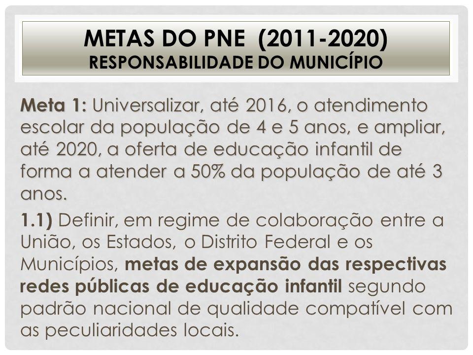 METAS DO PNE (2011-2020) RESPONSABILIDADE DO MUNICÍPIO Meta 1: Universalizar, até 2016, o atendimento escolar da população de 4 e 5 anos, e ampliar, a