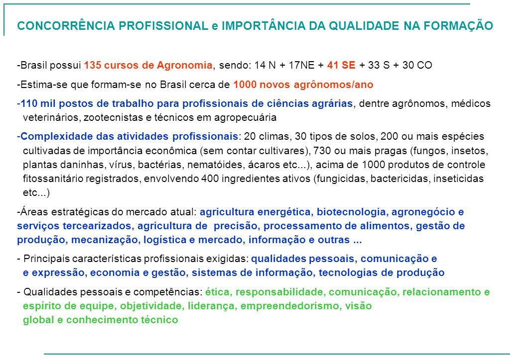 CONCORRÊNCIA PROFISSIONAL e IMPORTÂNCIA DA QUALIDADE NA FORMAÇÃO -Brasil possui 135 cursos de Agronomia, sendo: 14 N + 17NE + 41 SE + 33 S + 30 CO -Es