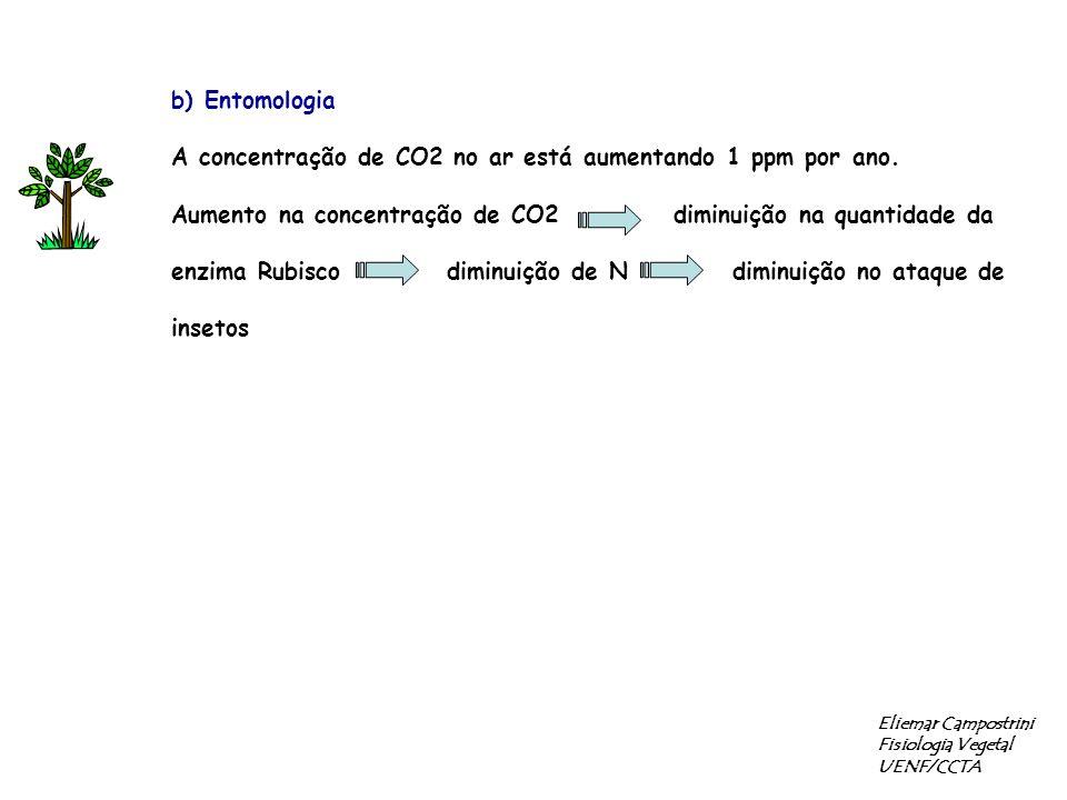 b) Entomologia A concentração de CO2 no ar está aumentando 1 ppm por ano.