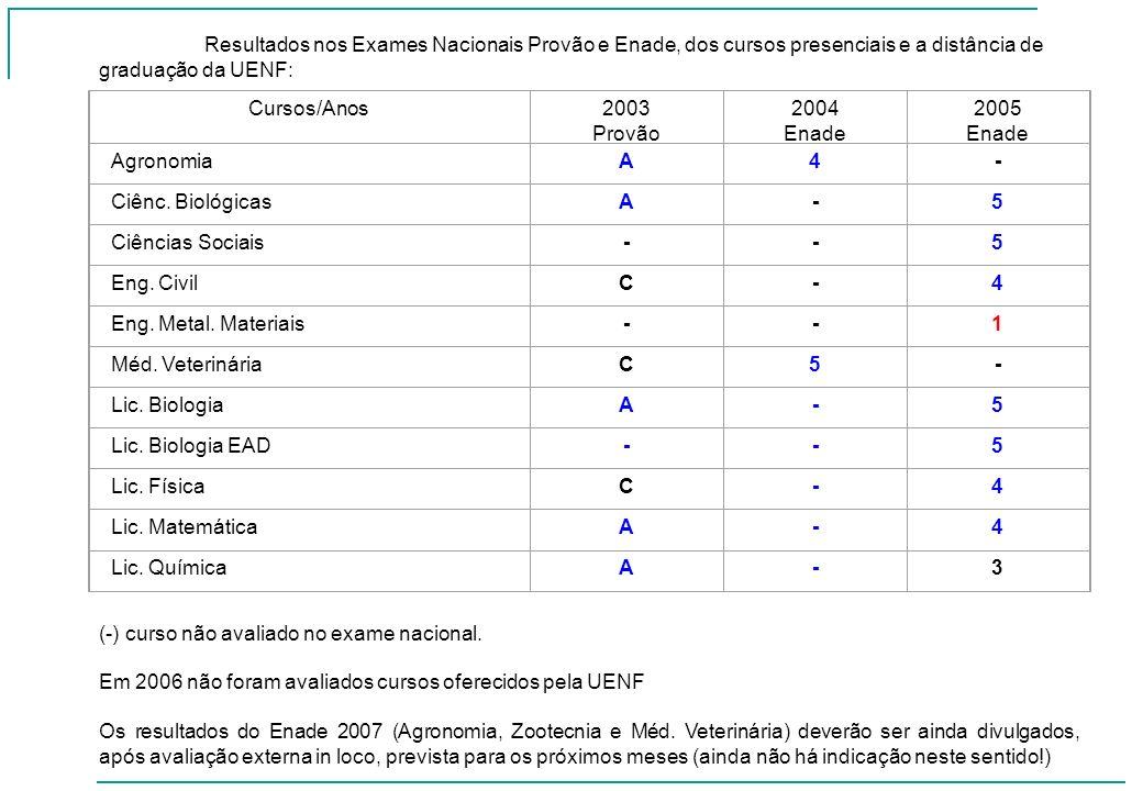 Resultados nos Exames Nacionais Provão e Enade, dos cursos presenciais e a distância de graduação da UENF: Cursos/Anos2003 Provão 2004 Enade 2005 Enad
