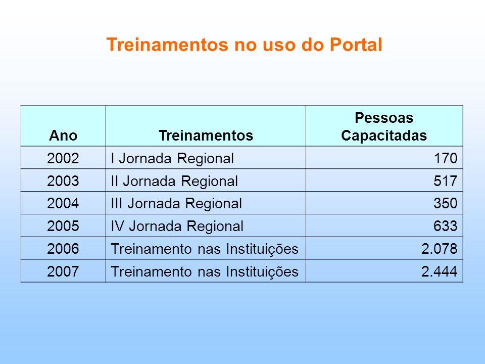 Treinamentos no uso do Portal AnoTreinamentos Pessoas Capacitadas 2002I Jornada Regional170 2003II Jornada Regional517 2004III Jornada Regional350 200