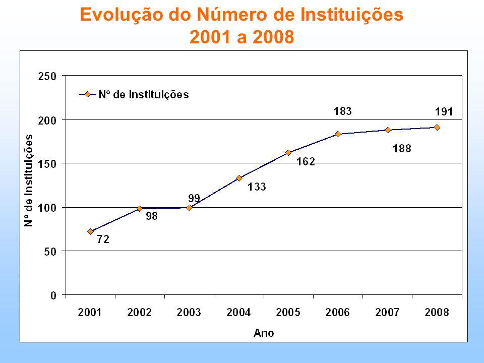 Evolução do Número de Instituições 2001 a 2008