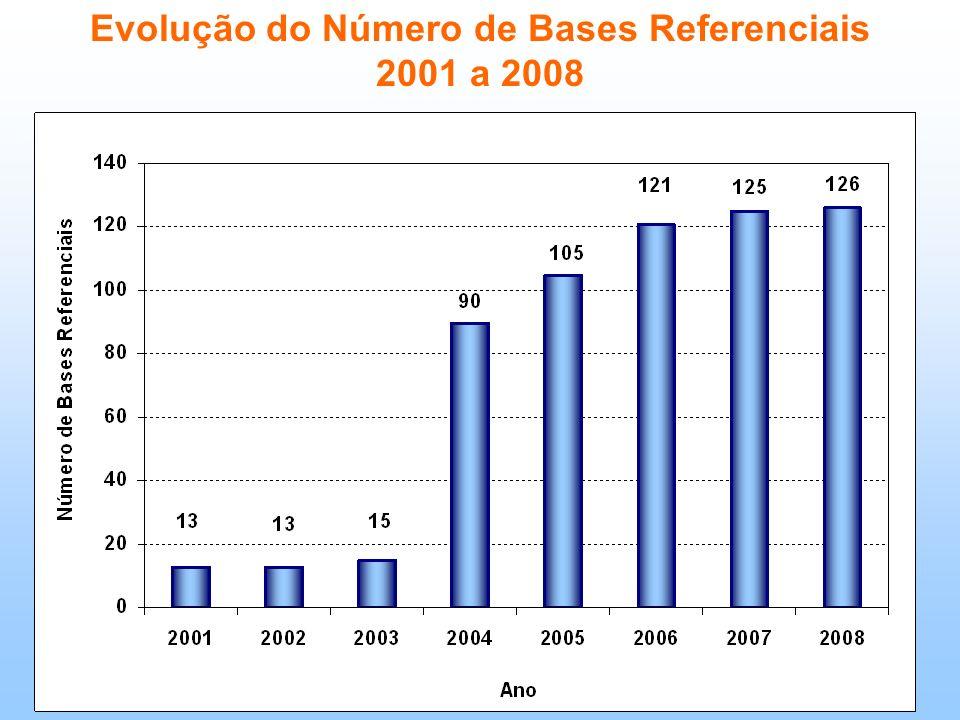 Evolução do Número de Bases Referenciais 2001 a 2008