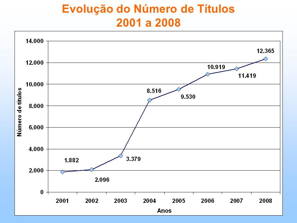 Evolução do Número de Títulos 2001 a 2008