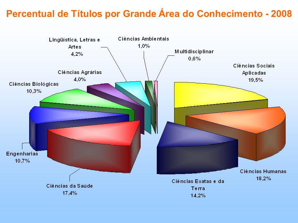 Percentual de Títulos por Grande Área do Conhecimento - 2008