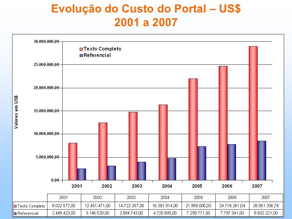 Evolução do Custo do Portal – US$ 2001 a 2007