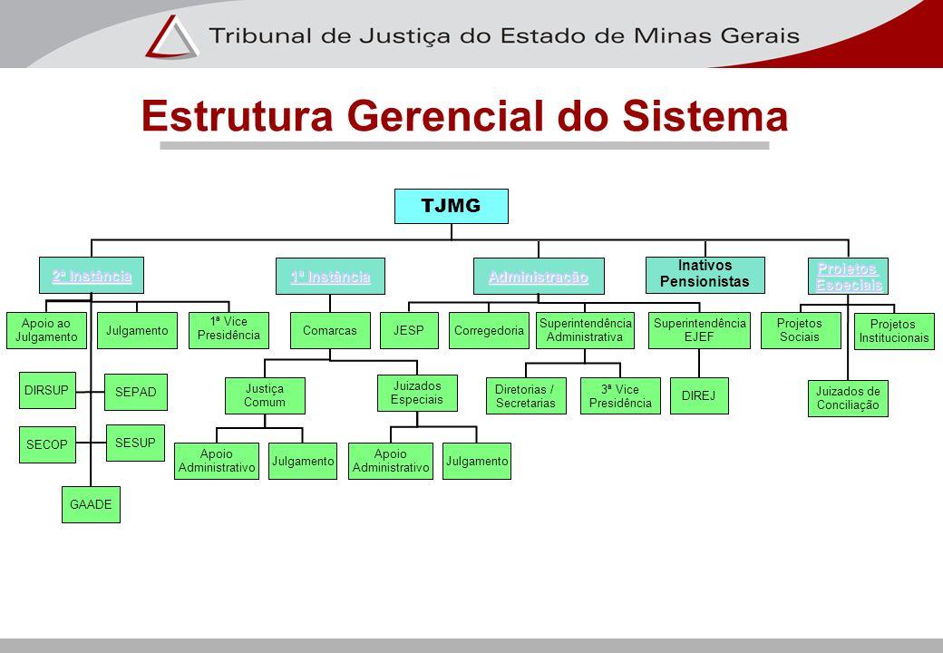 TJMG Apoio ao Julgamento 2ª Instância 2ª Instância Inativos Pensionistas Projetos Especiais Administração Projetos Institucionais Juizados de Concilia