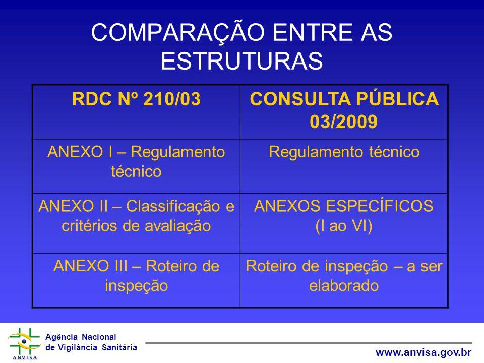 Agência Nacional de Vigilância Sanitária www.anvisa.gov.br COMPARAÇÃO ENTRE AS ESTRUTURAS RDC Nº 210/03CONSULTA PÚBLICA 03/2009 ANEXO I – Regulamento