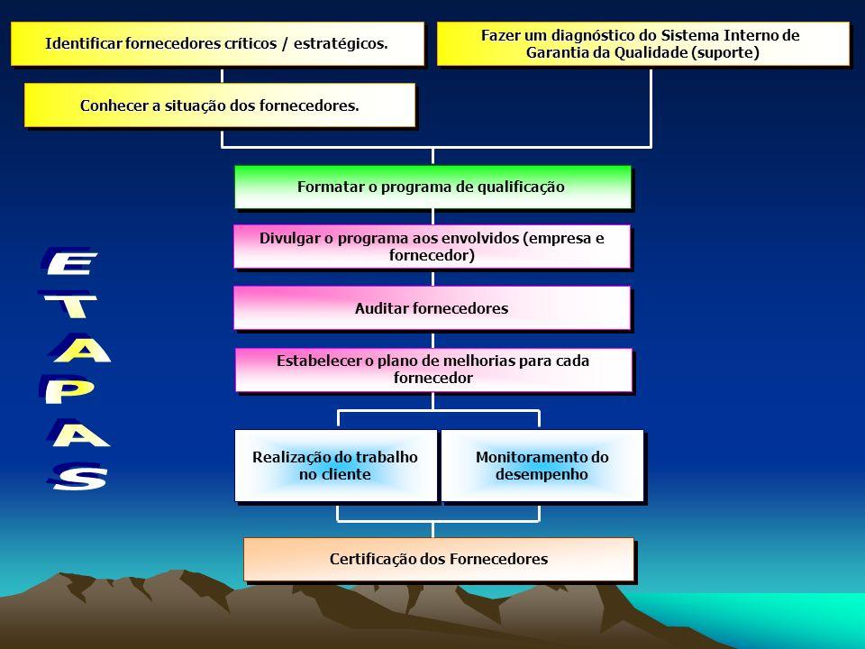 Formatar o programa de qualificação Identificar fornecedores críticos / estratégicos. Identificar fornecedores críticos / estratégicos. Identificar fo