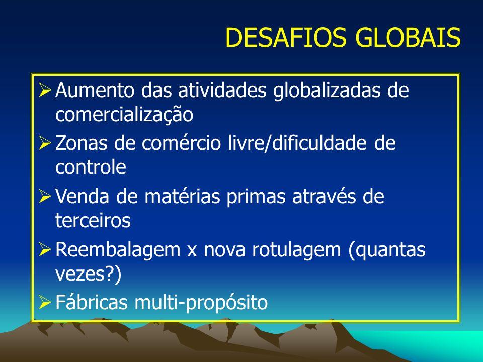 DESAFIOS GLOBAIS Aumento das atividades globalizadas de comercialização Zonas de comércio livre/dificuldade de controle Venda de matérias primas atrav