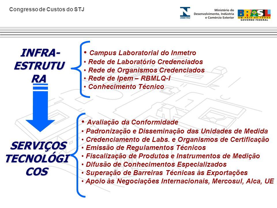 Congresso de Custos do STJ Campus Laboratorial do Inmetro Rede de Laboratório Credenciados Rede de Organismos Credenciados Rede de Ipem – RBMLQ-I Conh
