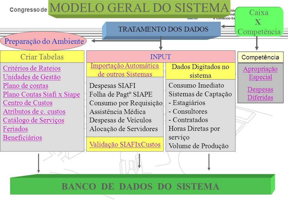Congresso de Custos do STJ Preparação do Ambiente MODELO GERAL DO SISTEMA Criar Tabelas Critérios de Rateios Unidades de Gestão Plano de contas Plano