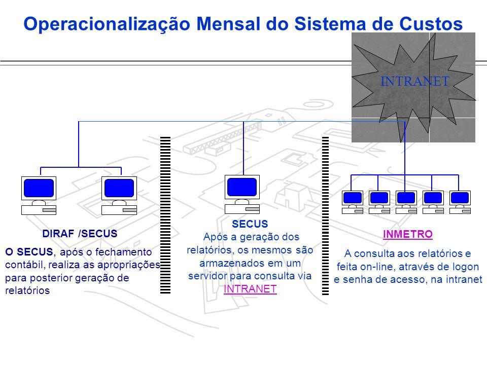Congresso de Custos do STJ Operacionalização Mensal do Sistema de Custos DIRAF /SECUS O SECUS, após o fechamento contábil, realiza as apropriações par