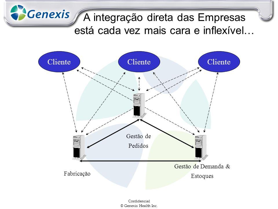 Confidencial © Genexis Health Inc. A integração direta das Empresas está cada vez mais cara e inflexível… Cliente Fabricação Gestão de Pedidos Gestão