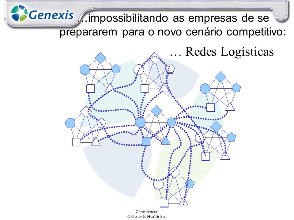 Confidencial © Genexis Health Inc. … Redes Logísticas …impossibilitando as empresas de se prepararem para o novo cenário competitivo: