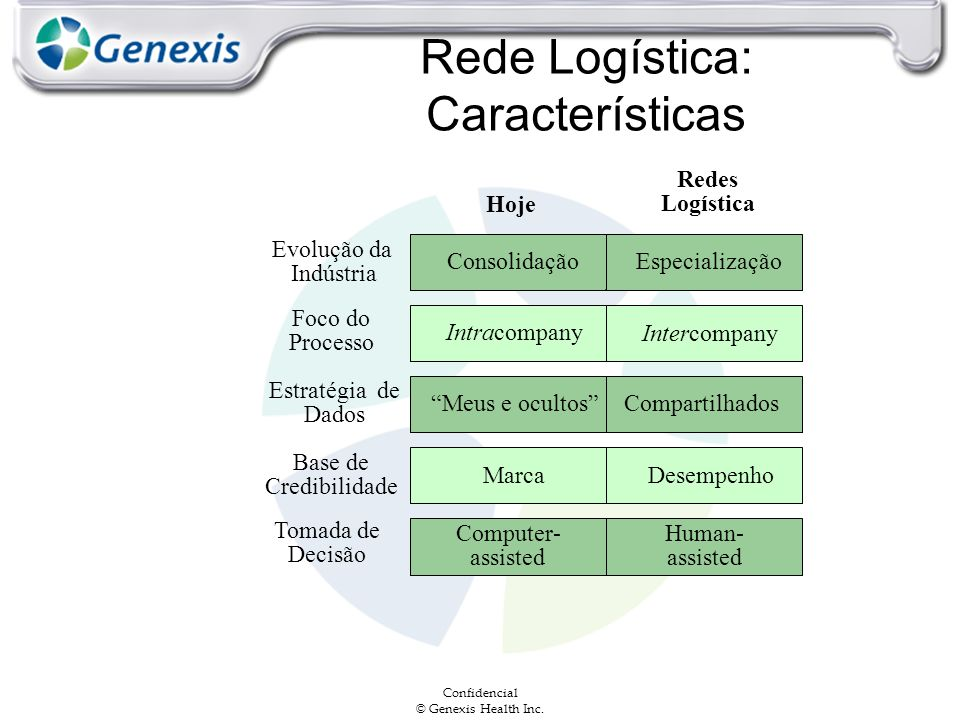 Confidencial © Genexis Health Inc. Rede Logística: Características Foco do Processo Intracompany Intercompany Estratégia de Dados Meus e ocultosCompar