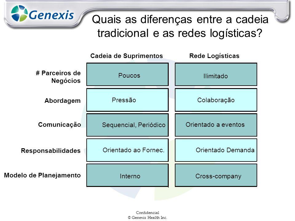 Confidencial © Genexis Health Inc. Quais as diferenças entre a cadeia tradicional e as redes logísticas? Cadeia de SuprimentosRede Logísticas Poucos #