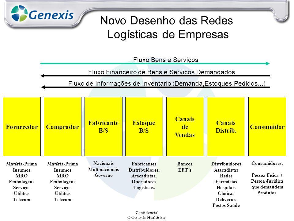 Confidencial © Genexis Health Inc. Novo Desenho das Redes Logísticas de Empresas FornecedorComprador Fabricante B/S Canais Distrib. Estoque B/S Canais