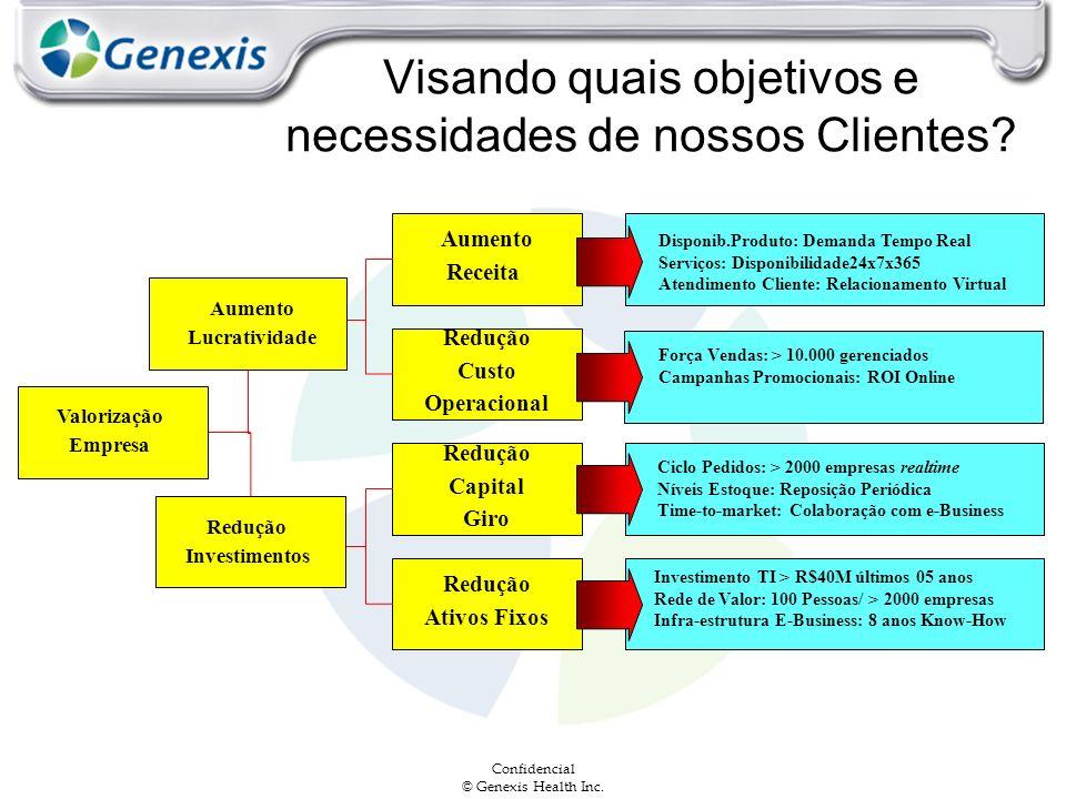 Confidencial © Genexis Health Inc. Visando quais objetivos e necessidades de nossos Clientes? Redução Investimentos Aumento Lucratividade Redução Ativ