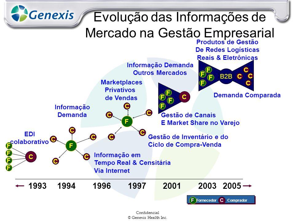 Confidencial © Genexis Health Inc. FornecedorComprador FC 199319961997 1994 20012003 EDI colaborativo F F F F C C C C C C Informação Demanda F C C C C