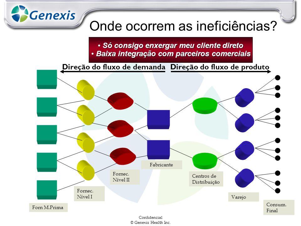 Confidencial © Genexis Health Inc. Onde ocorrem as ineficiências? Direção do fluxo de demandaDireção do fluxo de produto Forn M.Prima Fornec. Nível I